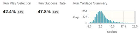 Run Statistics